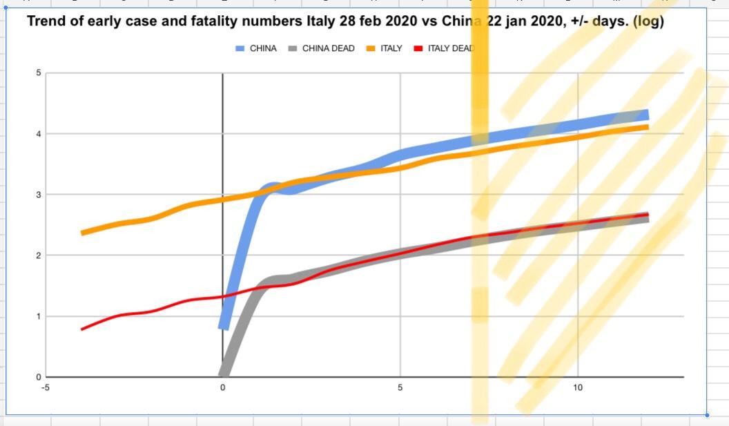 corvi trend decessi italia Cina